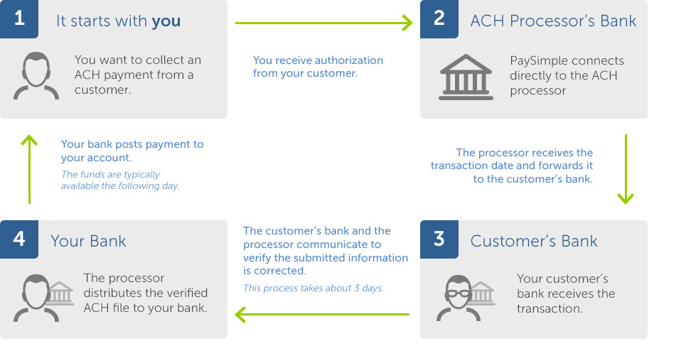An Ach Payment Works By Electronically Moving Money From A Customer S Bank Account To Yours Through
