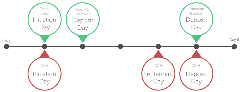 Credit card funding cycle and deposit timeline