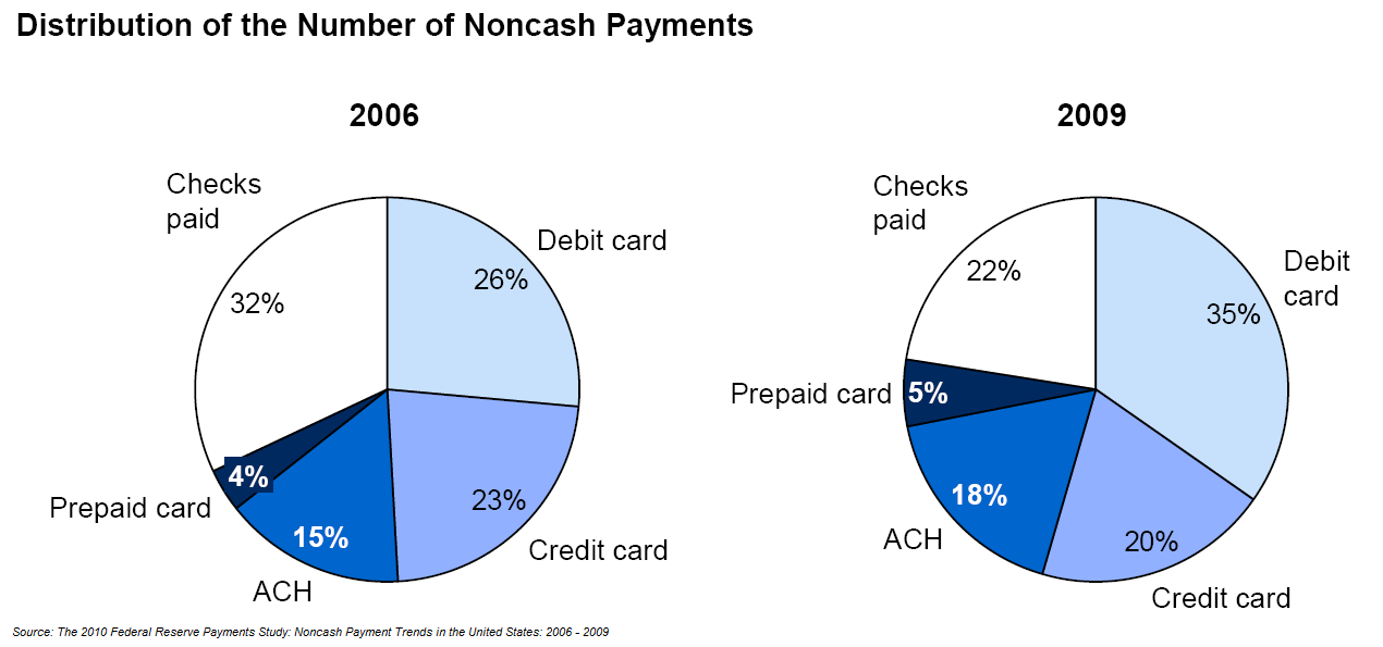 ... Of Progress: E-payments Surpass Paper-based Payment Methods In India