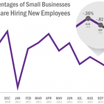 Why aren't more small businesses hiring?
