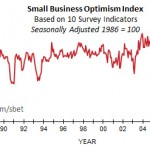 Small Businesses optimistic about hiring, but still skeptical on economy