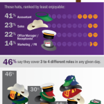 [Infographic] Why small business owners struggle with efficiency