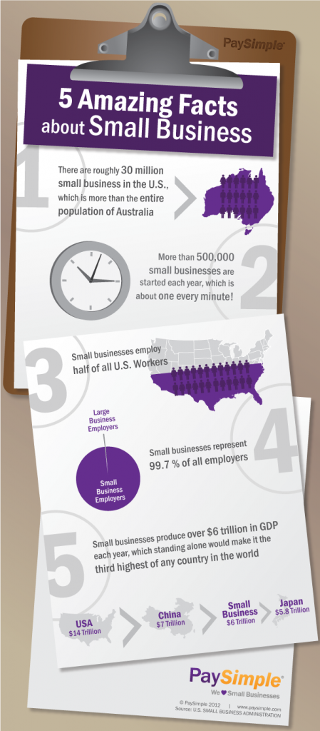 Amazing Small Business Statistics