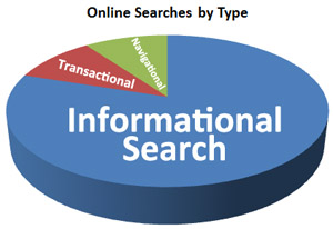 Why Small Businesses Should Target Informational Search Queries