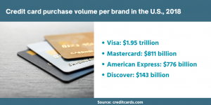 Credit-card-processing-volumes