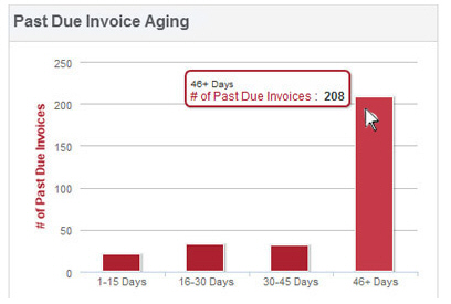 Dashboard Past Due Invoice Aging